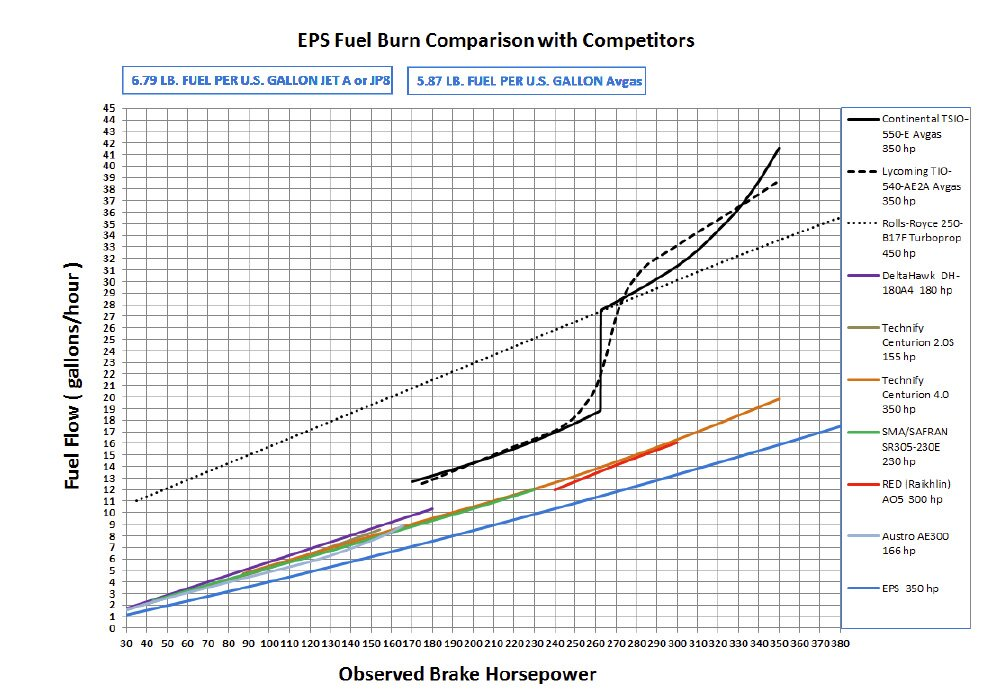 EPS chart gallons per hour